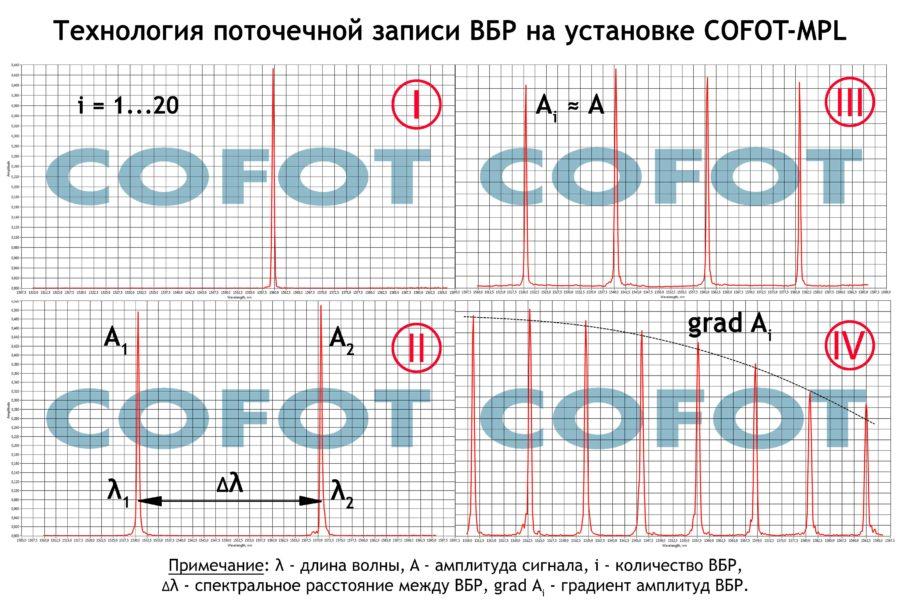 технология поточечной записи ВБР