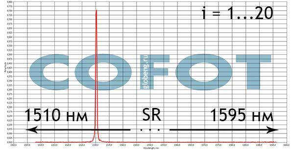 спектр ВБР пошаговой записи