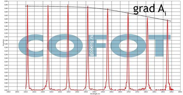 спектры брэгговских решеток. спектральные характеристики ВБР