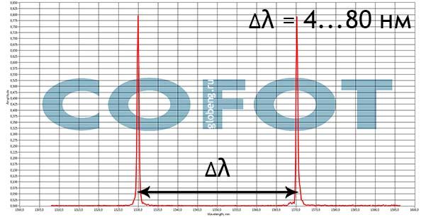 результаты записи ВБР установки COFOT-MPL. продукция Глобальной инжиниринговой компании