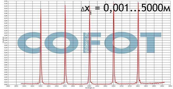 спектры волоконных брэгговских решеток COFOT-G. характеристики спектров ВБР