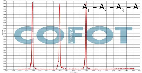 запись брэгговских решеток. спектральные характеристики