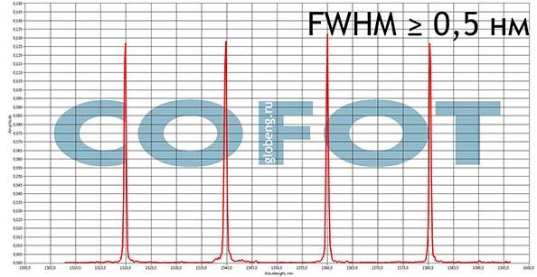 спектр волоконной брэгговской решетки COFOT-G. возможности пошаговой записи
