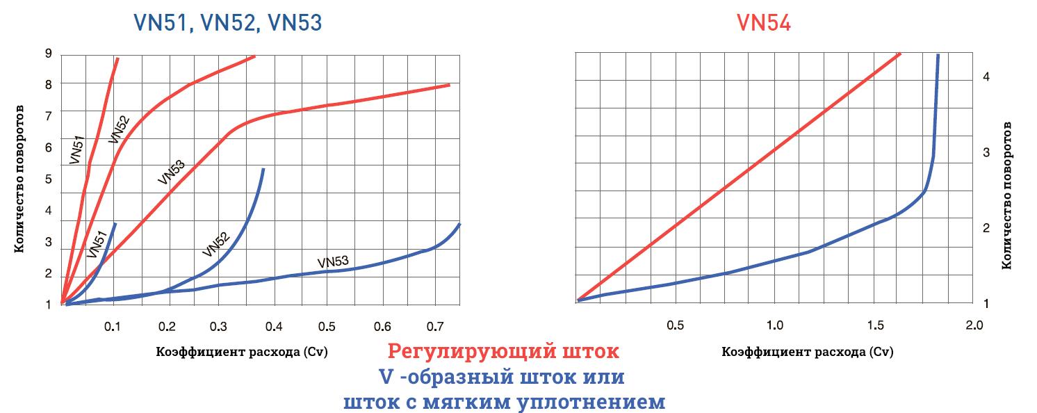 Зависимость коэффициента расхода от количества оборотов рукоятки VN5