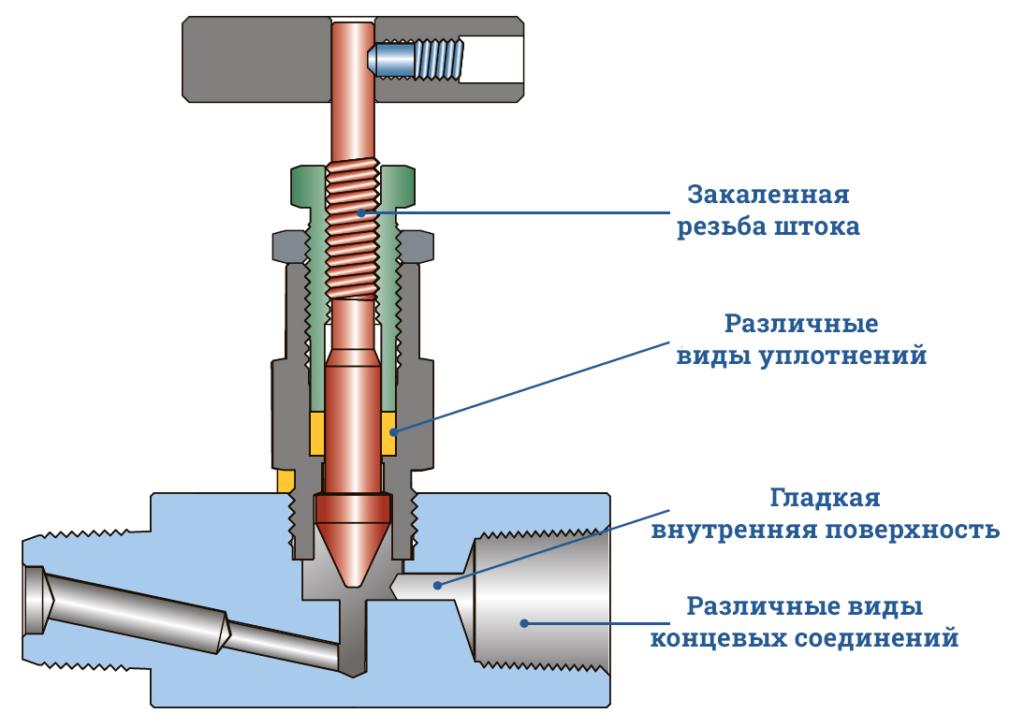 Игольчатый вентиль высокого давления VN6 - Описание
