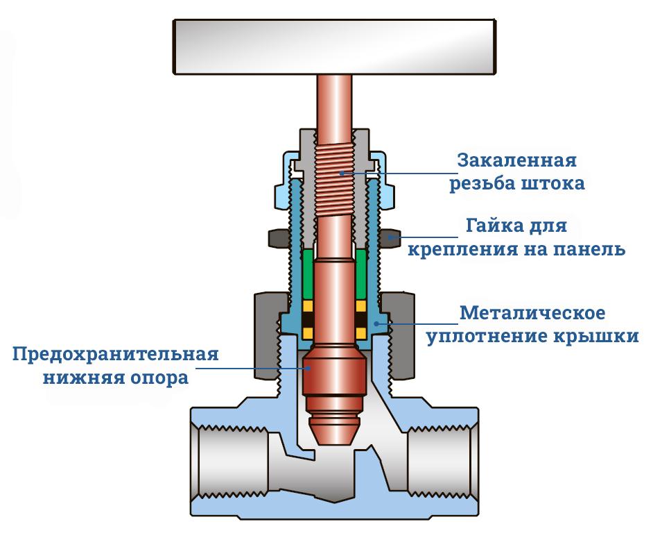 Игольчатый вентиль VU6 с быстросъемным штоком - описание