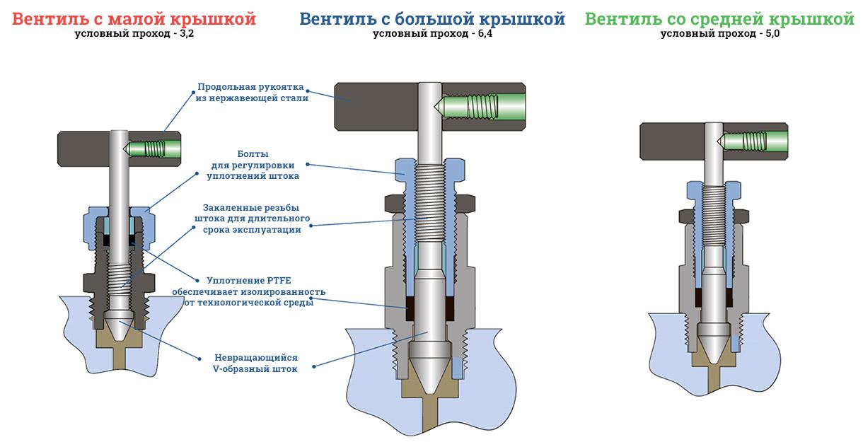 Манифольды Unilok - конфигурация крышек