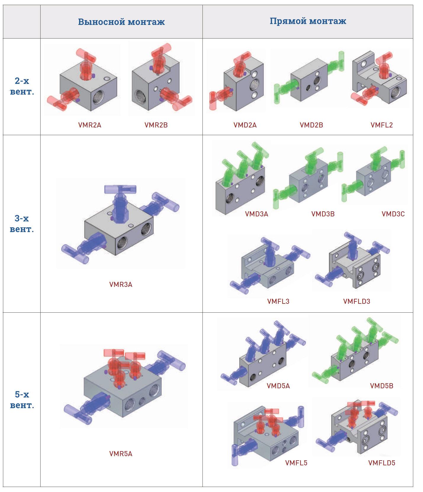 Манифольды Unilok - конфигурация