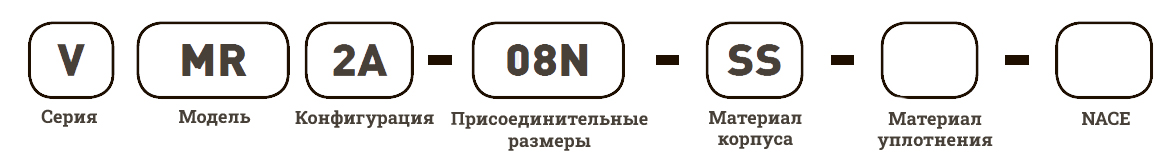 Манифольды Unilok - маркировка заказа