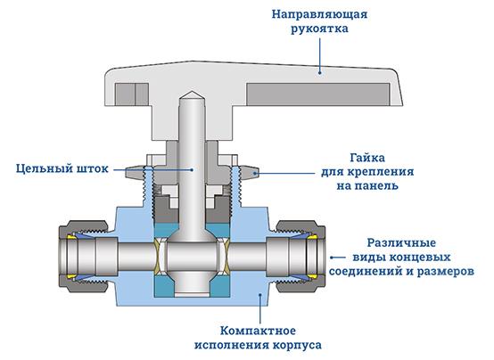 Цельнокорпусный шаровой кран VB3 - Описание