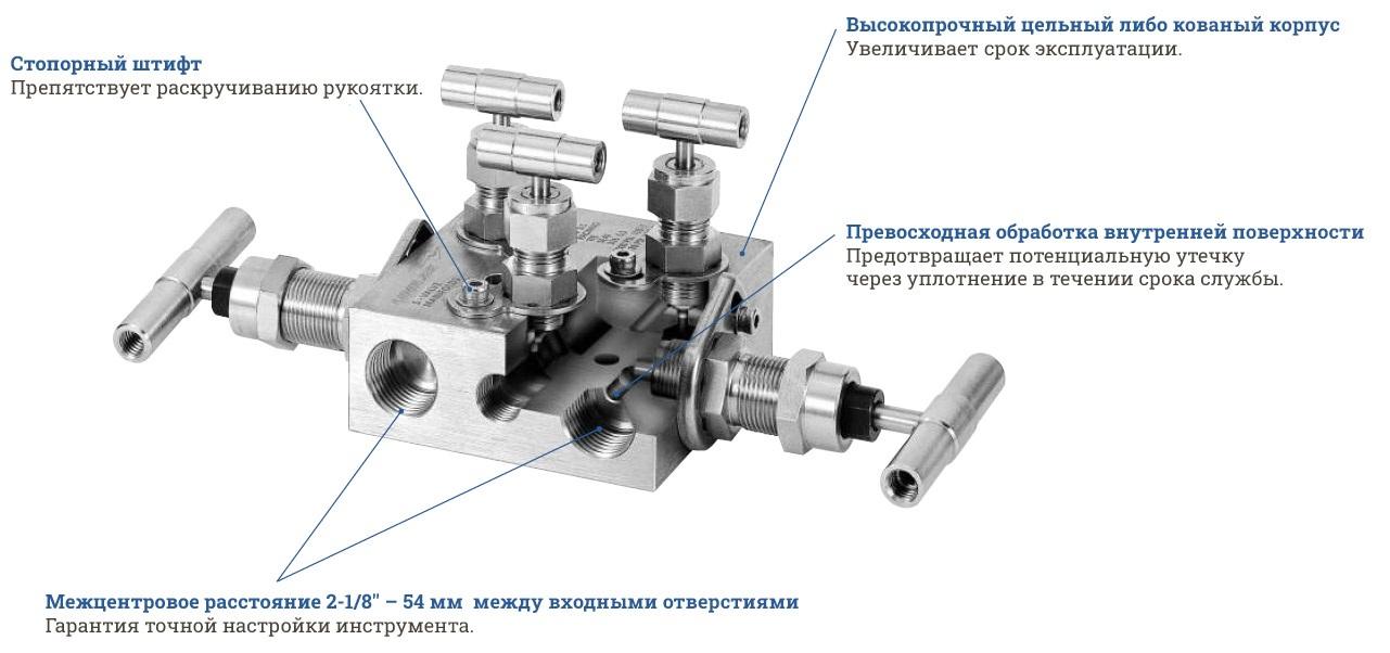 Манифольды Unilok в разрезе