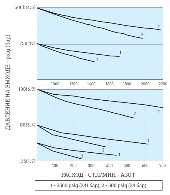 График зависимости расхода от давления для регулятора RE01