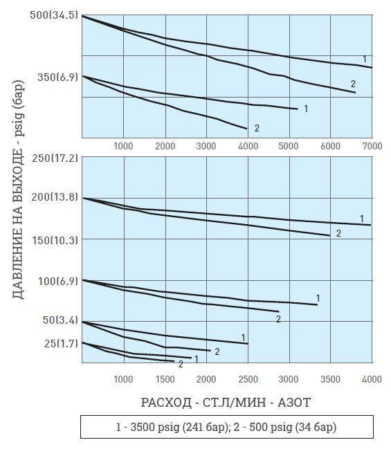 График зависимости расхода от давления для регулятора RE02
