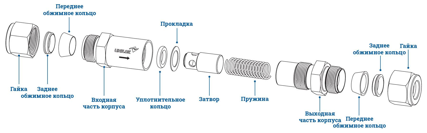 Обратные клапаны Unilok - спецификация