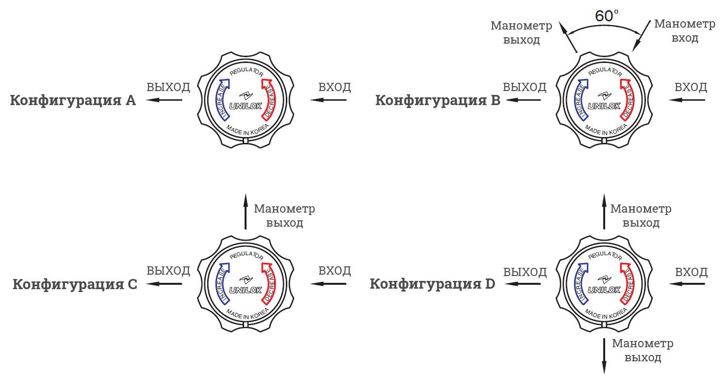 Регуляторы Unilok - конфигурации