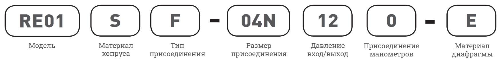 Регуляторы Unilok -маркировка