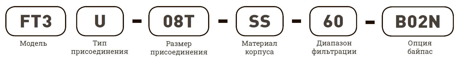 Фильтры Unilok - маркировка