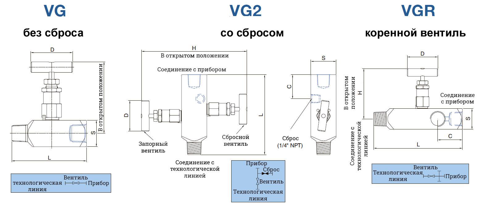 Вентиль под прибор - модельный ряд