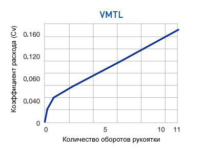 Расход VMTL