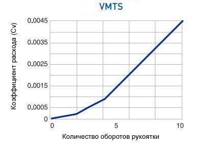 Расход VMTS