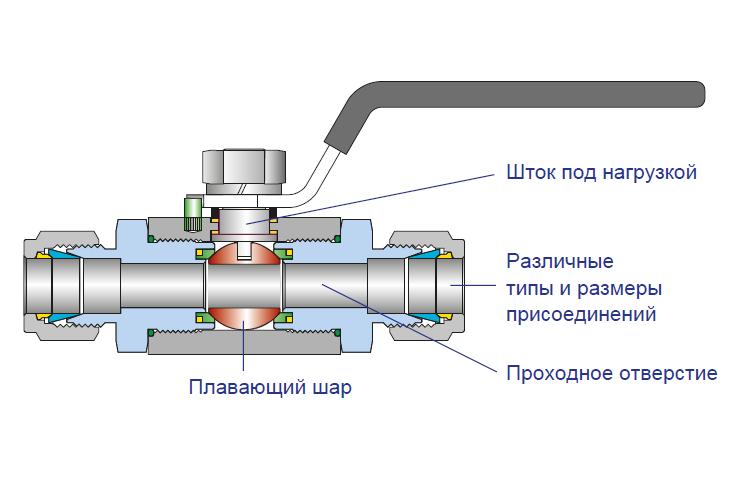 Эскиз крана шарового VB6B