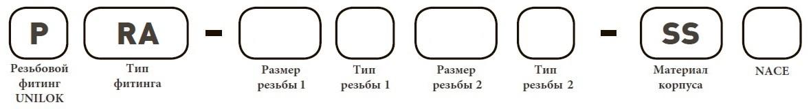 Форма заказа PRA