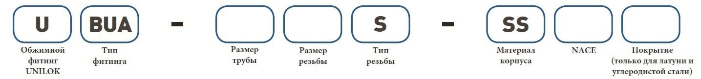 Форма заказа UBUA