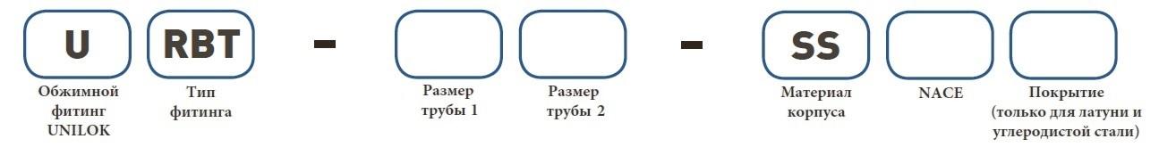 Форма заказа URBT