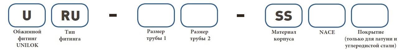 Форма заказа URU