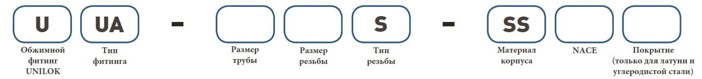 Форма заказа UUA