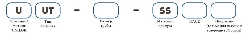 Форма заказа UUT